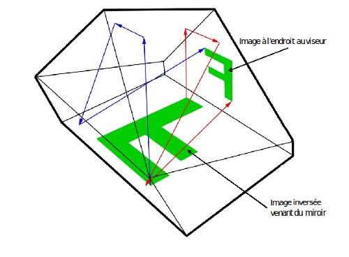 Schema capteur reflex